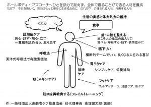 一般社団法人高齢者ケア推進協会の始まりを表すホールボディ・アプローチの図